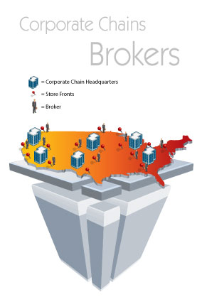 Corporate Chains / Broker